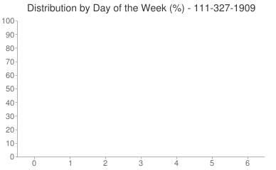 Distribution By Day 111-327-1909